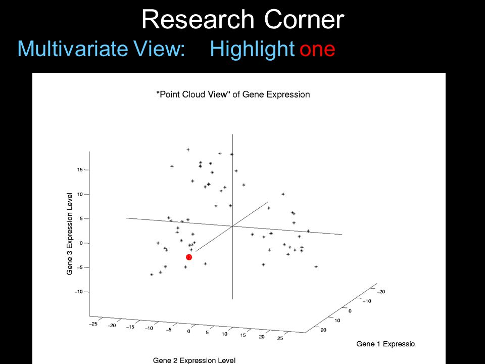 Research Corner Multivariate View: Highlight one