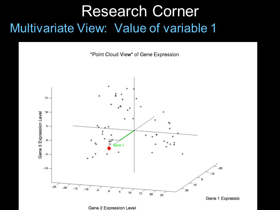 Research Corner Multivariate View: Value of variable 1