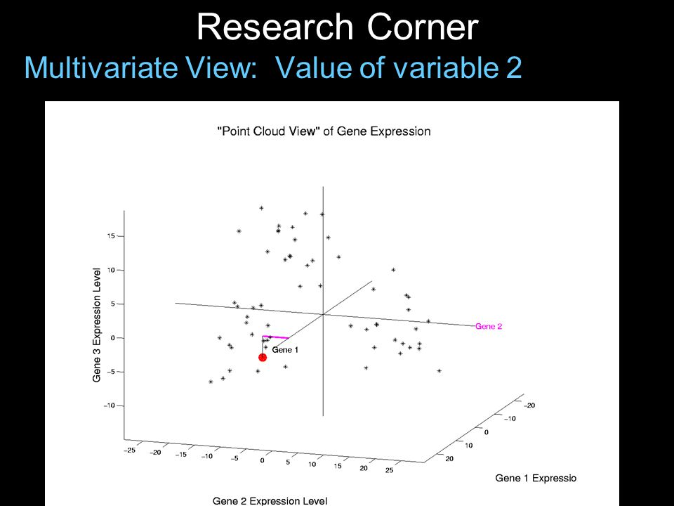 Research Corner Multivariate View: Value of variable 3