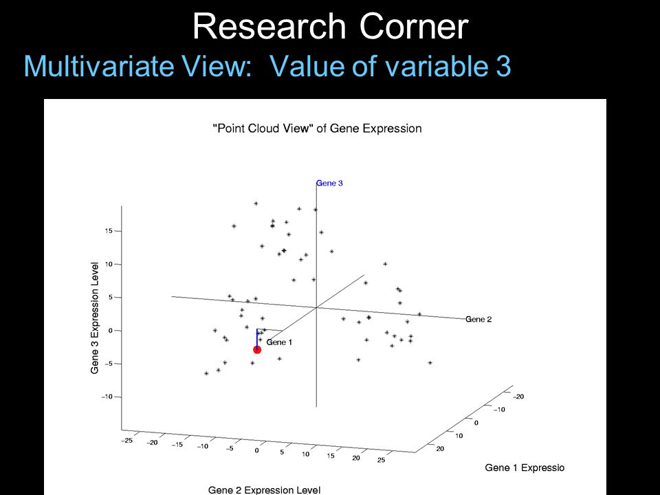 Research Corner Multivariate View: 1-d projection, X-axis