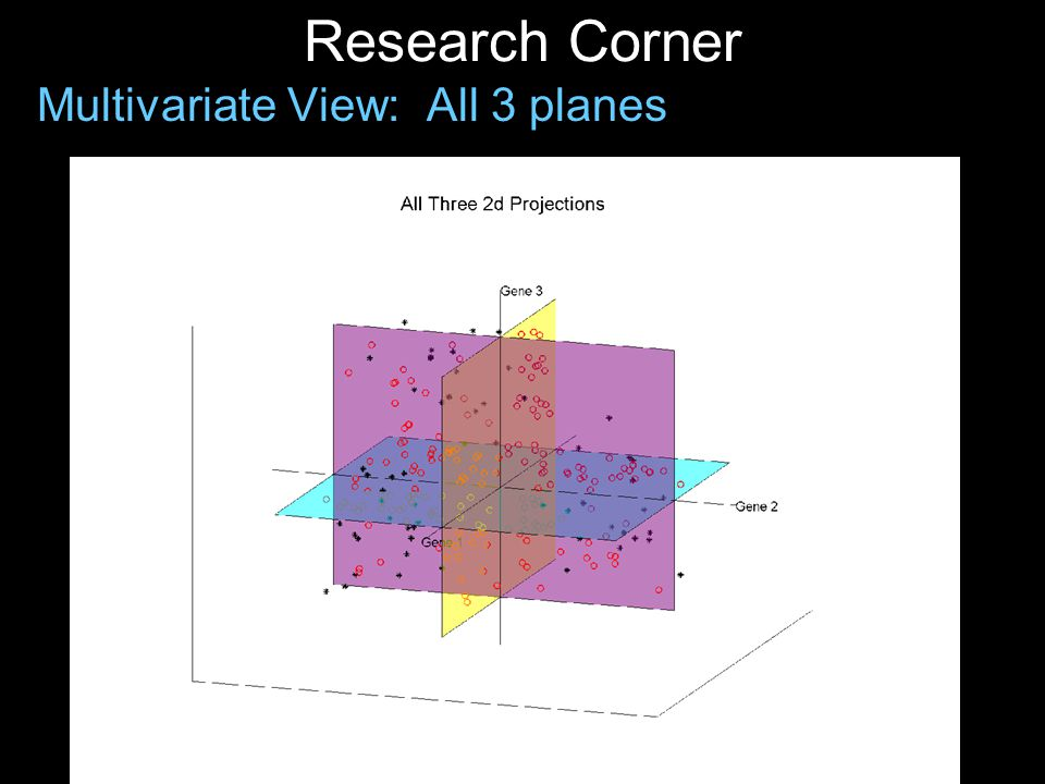 Research Corner Multivariate View: All 3 planes