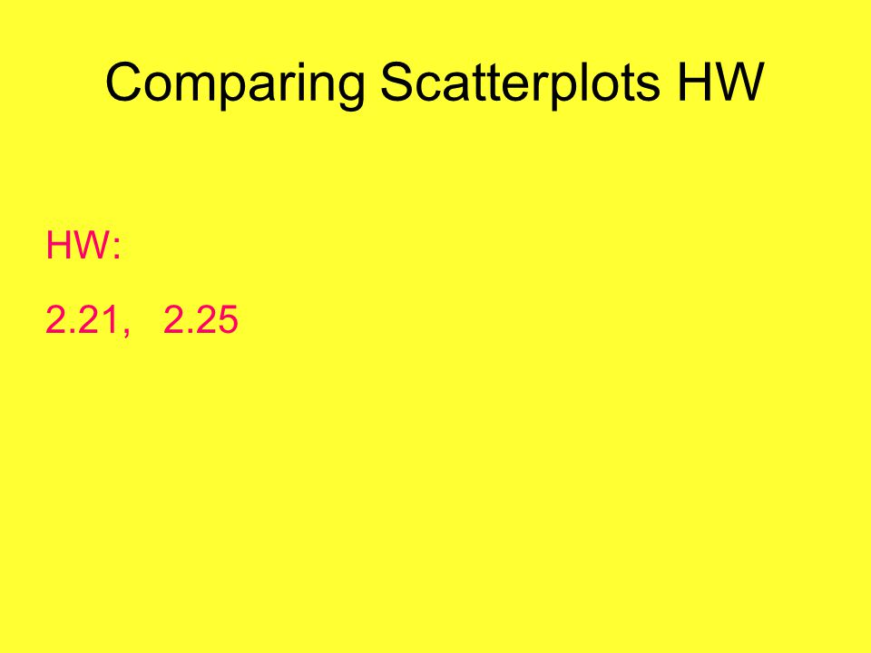 Comparing Scatterplots HW HW: 2.21, 2.25