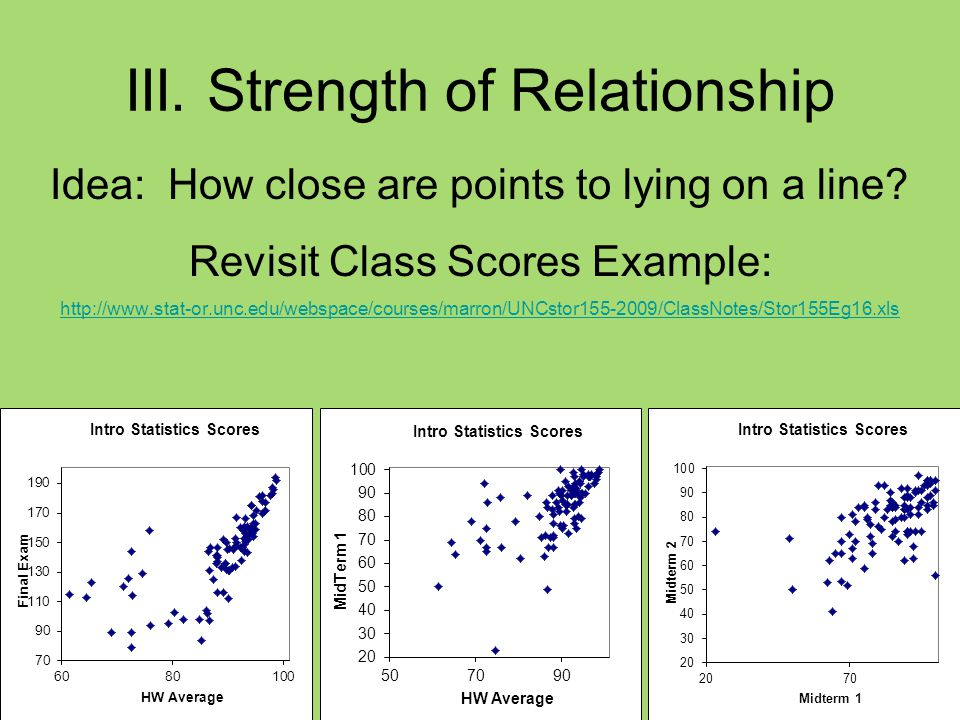 III. Strength of Relationship Idea: How close are points to lying on a line.
