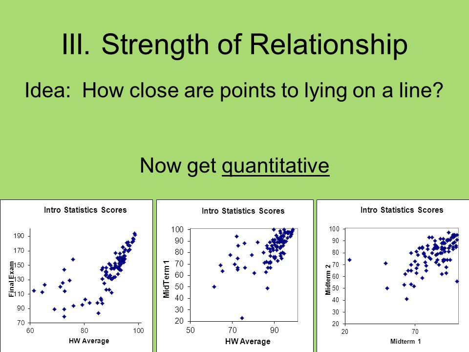III. Strength of Relationship Idea: How close are points to lying on a line Now get quantitative