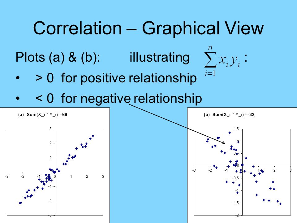 Correlation – Graphical View Plots (a) & (b): illustrating : Bigger for data closer to line