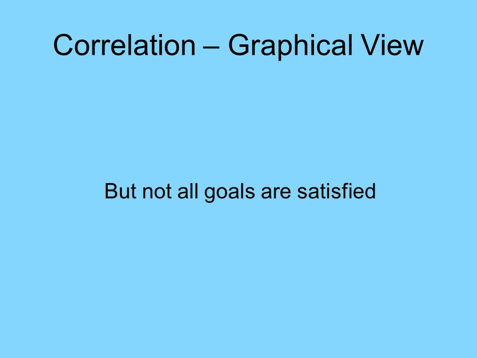 Correlation – Graphical View But not all goals are satisfied