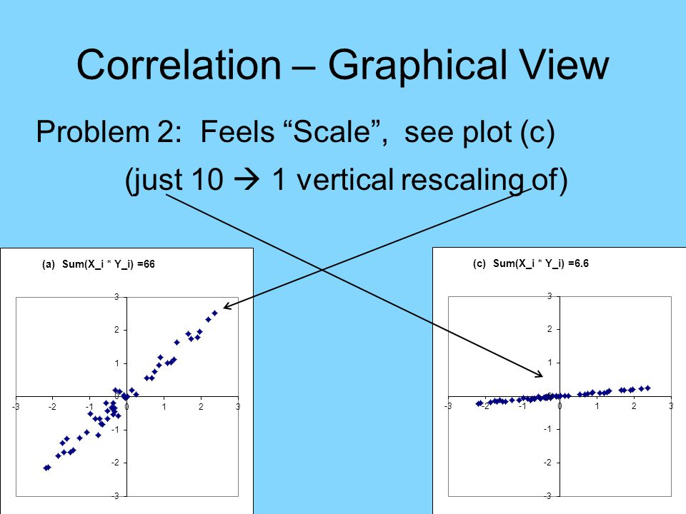 Correlation – Graphical View Problem 2: Feels Scale , see plot (c) (just 10  1 vertical rescaling of)