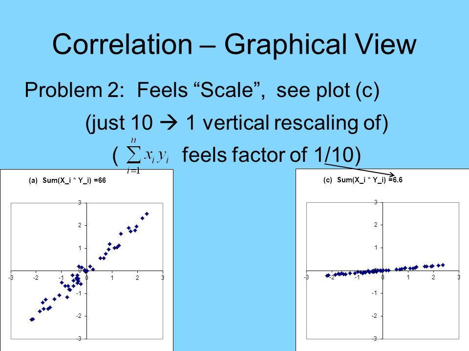 Correlation – Graphical View Problem 2: Feels Scale , see plot (c) (just 10  1 vertical rescaling of) ( feels factor of 1/10)