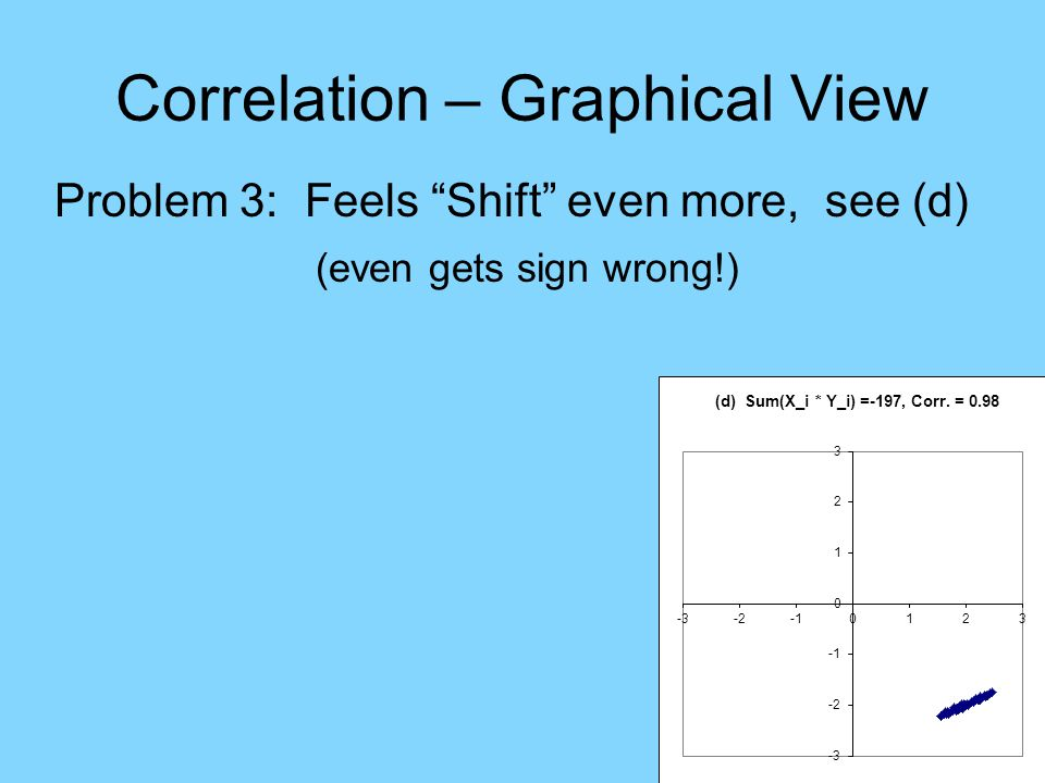 Correlation – Graphical View Problem 3: Feels Shift even more, see (d) (even gets sign wrong!)