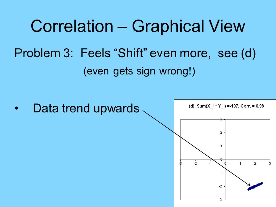 Correlation – Graphical View Problem 3: Feels Shift even more, see (d) (even gets sign wrong!) Data trend upwards