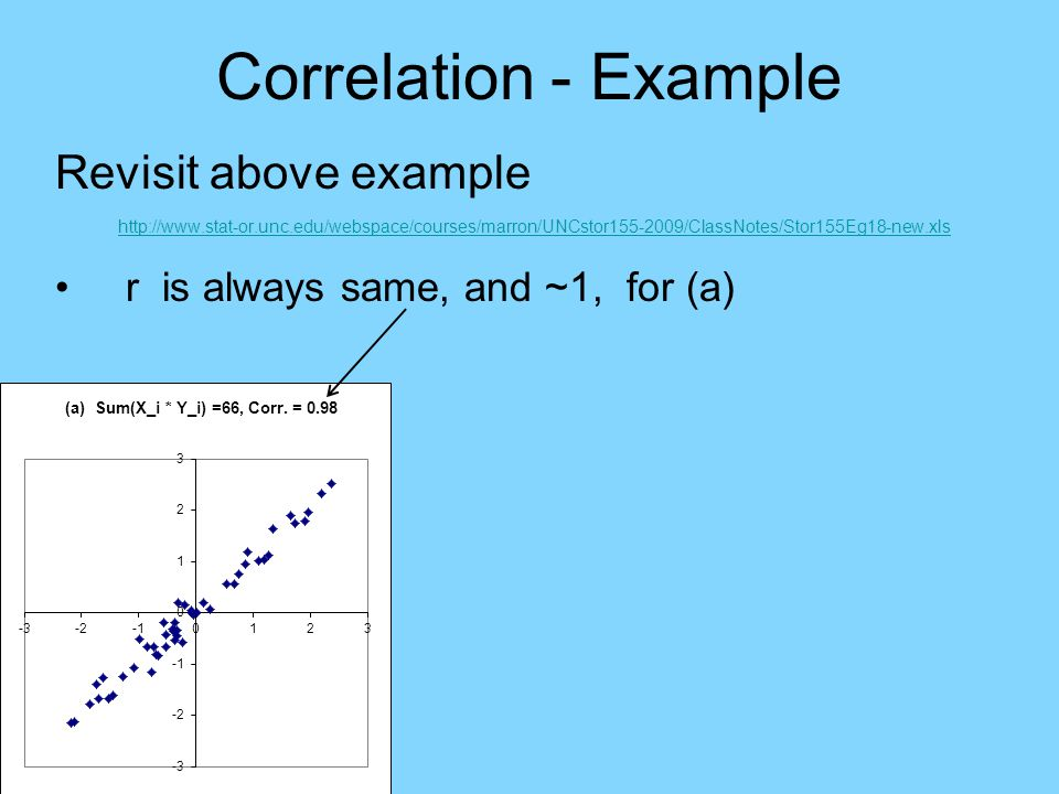 Correlation - Example Revisit above example http://www.stat-or.unc.edu/webspace/courses/marron/UNCstor155-2009/ClassNotes/Stor155Eg18-new.xls r is always same, and ~1, for (a), (c)