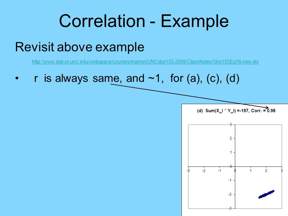 Correlation - Example Revisit above example http://www.stat-or.unc.edu/webspace/courses/marron/UNCstor155-2009/ClassNotes/Stor155Eg18-new.xls r is always same, and ~1, for (a), (c), (d)