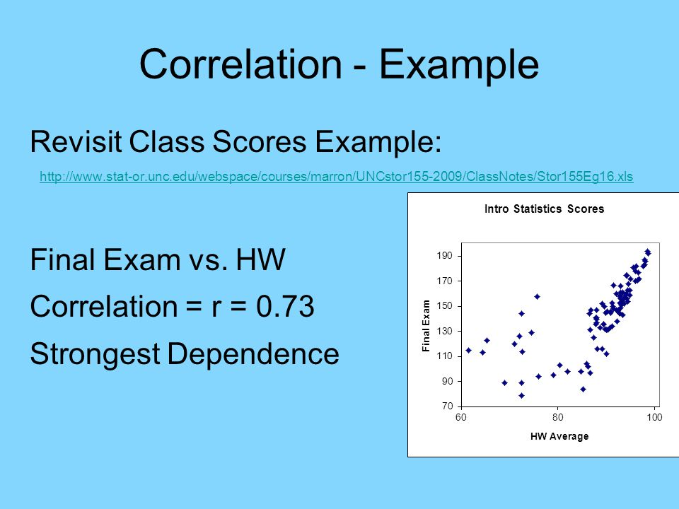 Correlation - Example Revisit Class Scores Example: http://www.stat-or.unc.edu/webspace/courses/marron/UNCstor155-2009/ClassNotes/Stor155Eg16.xls Final Exam vs.