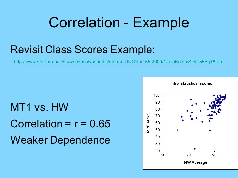 Correlation - Example Revisit Class Scores Example: http://www.stat-or.unc.edu/webspace/courses/marron/UNCstor155-2009/ClassNotes/Stor155Eg16.xls MT1 vs.