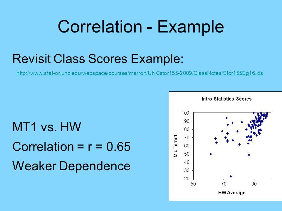 Correlation - Example Revisit Class Scores Example: http://www.stat-or.unc.edu/webspace/courses/marron/UNCstor155-2009/ClassNotes/Stor155Eg16.xls MT2 vs.