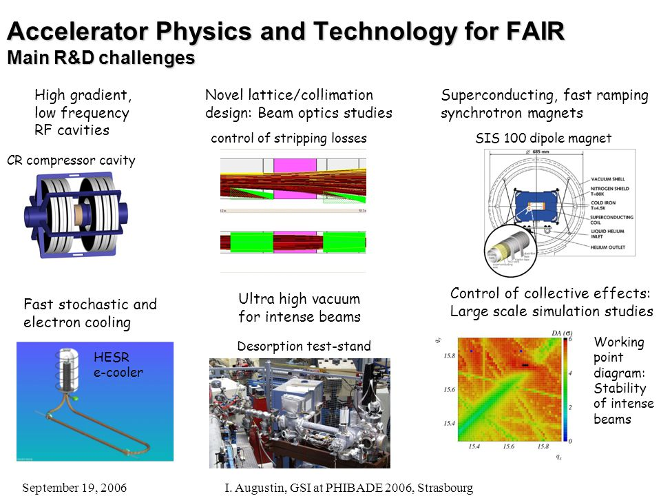 September 19, 2006I. Augustin, GSI at PHIBADE 2006, Strasbourg Accelerator Physics and Technology for FAIR Main R&D challenges Superconducting, fast r