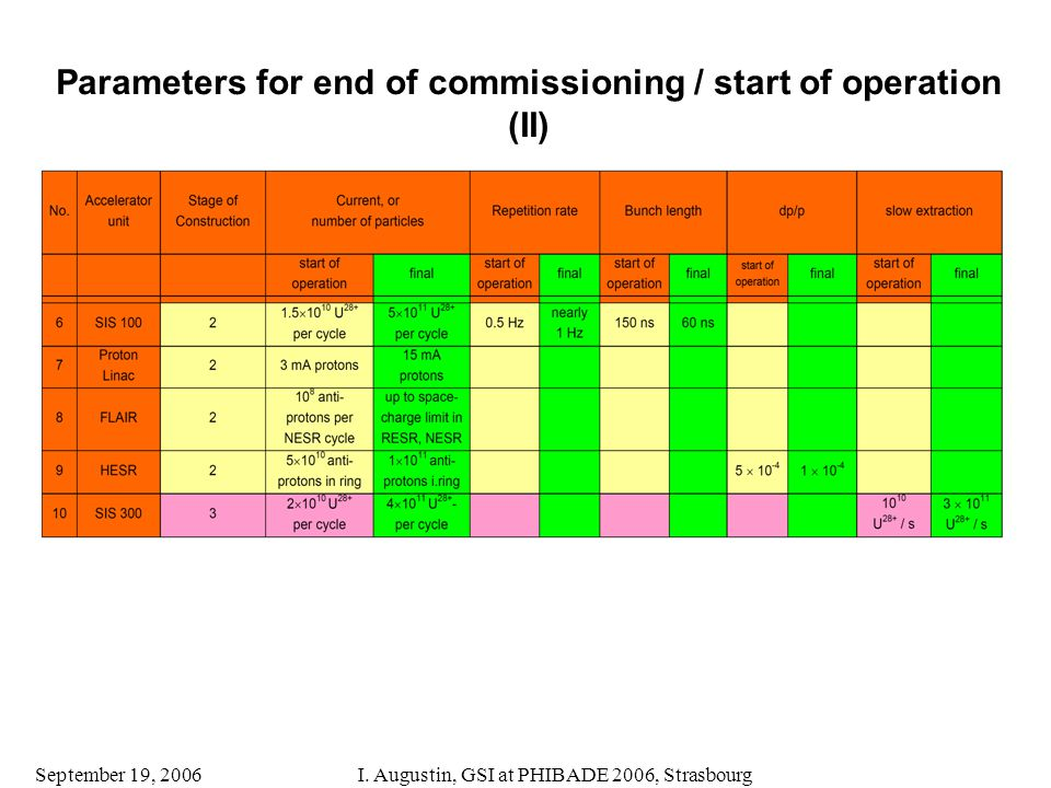 September 19, 2006I. Augustin, GSI at PHIBADE 2006, Strasbourg Parameters for end of commissioning / start of operation (II)