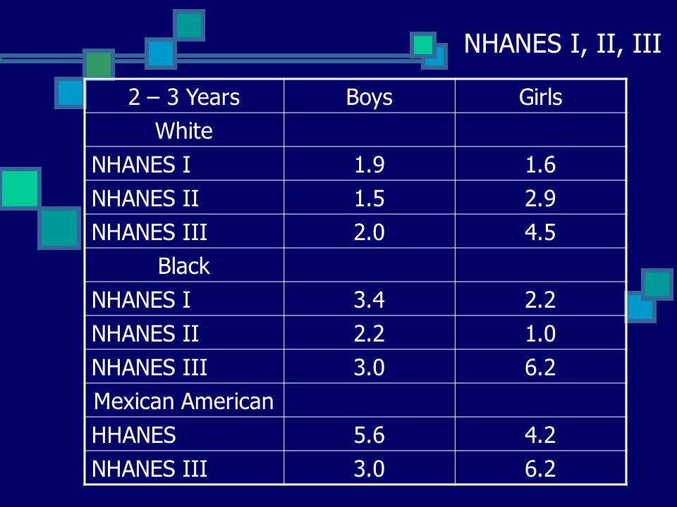 NHANES I, II, III 12-23 MonthsBoysGirls ALL RACES NHANES I7.56.1 NHANES II7.2 NHANES III7.59.5