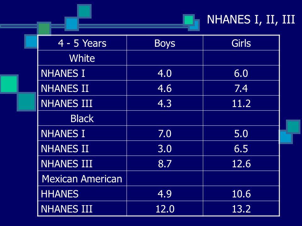 NHANES I, II, III 2 - 3 YearsBoysGirls ALL RACES NHANES I3.12.0 NHANES II2.02.5 NHANES III2.14.8