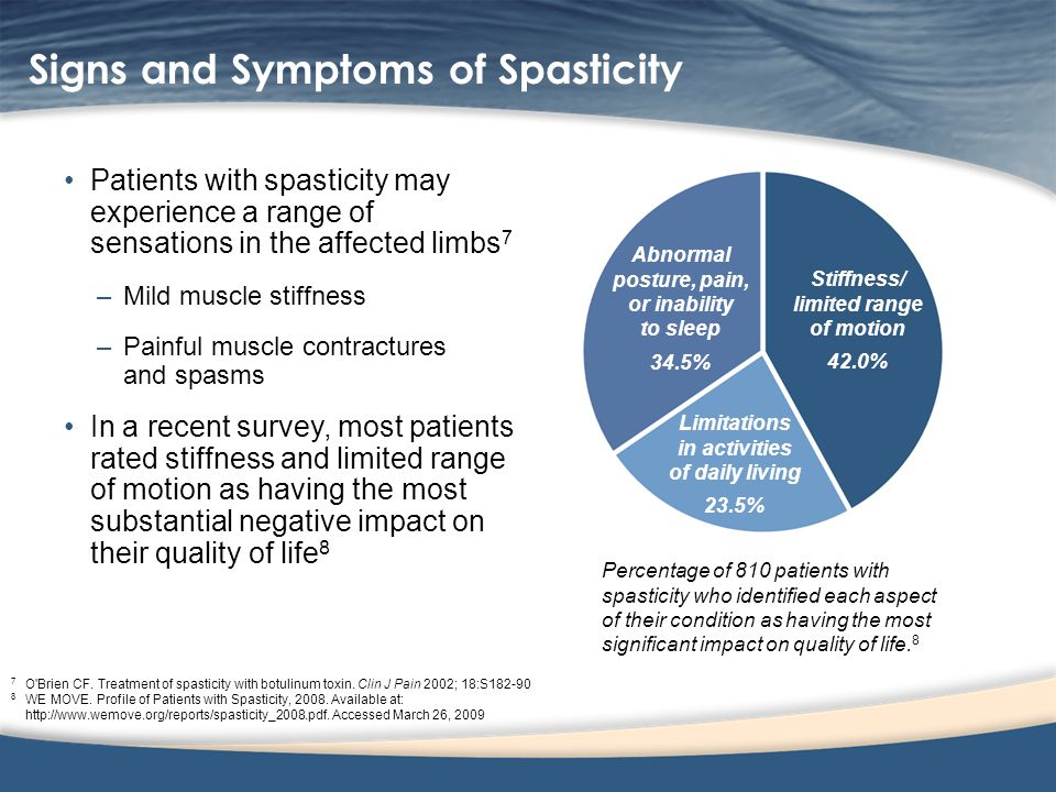 Signs and Symptoms of Spasticity Patients with spasticity may experience a range of sensations in the affected limbs 7 –Mild muscle stiffness –Painful muscle contractures and spasms In a recent survey, most patients rated stiffness and limited range of motion as having the most substantial negative impact on their quality of life 8 7 O Brien CF.