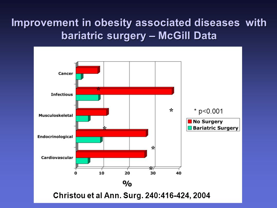 Improvement in obesity associated diseases with bariatric surgery – McGill Data * * * * * * p<0.001 Christou et al Ann.