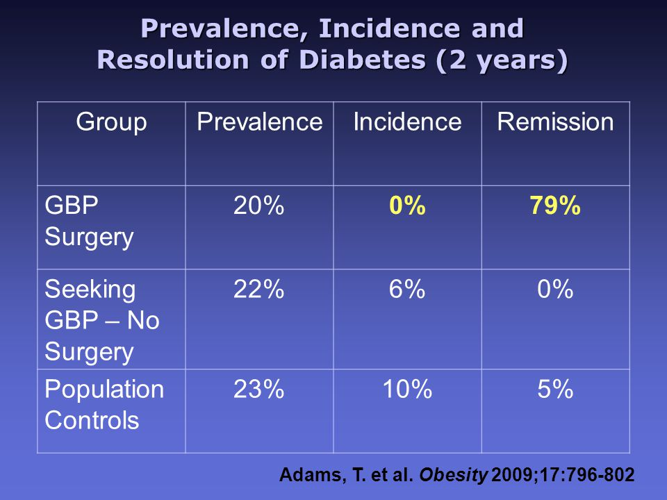 Prevalence, Incidence and Resolution of Diabetes (2 years) GroupPrevalenceIncidenceRemission GBP Surgery 20%0%79% Seeking GBP – No Surgery 22%6%0% Population Controls 23%10%5% Adams, T.