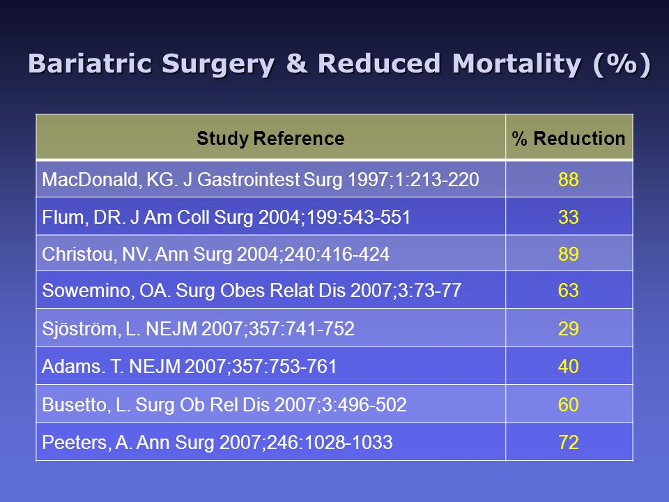 Bariatric Surgery & Reduced Mortality (%) Bariatric Surgery & Reduced Mortality (%) Study Reference% Reduction MacDonald, KG.