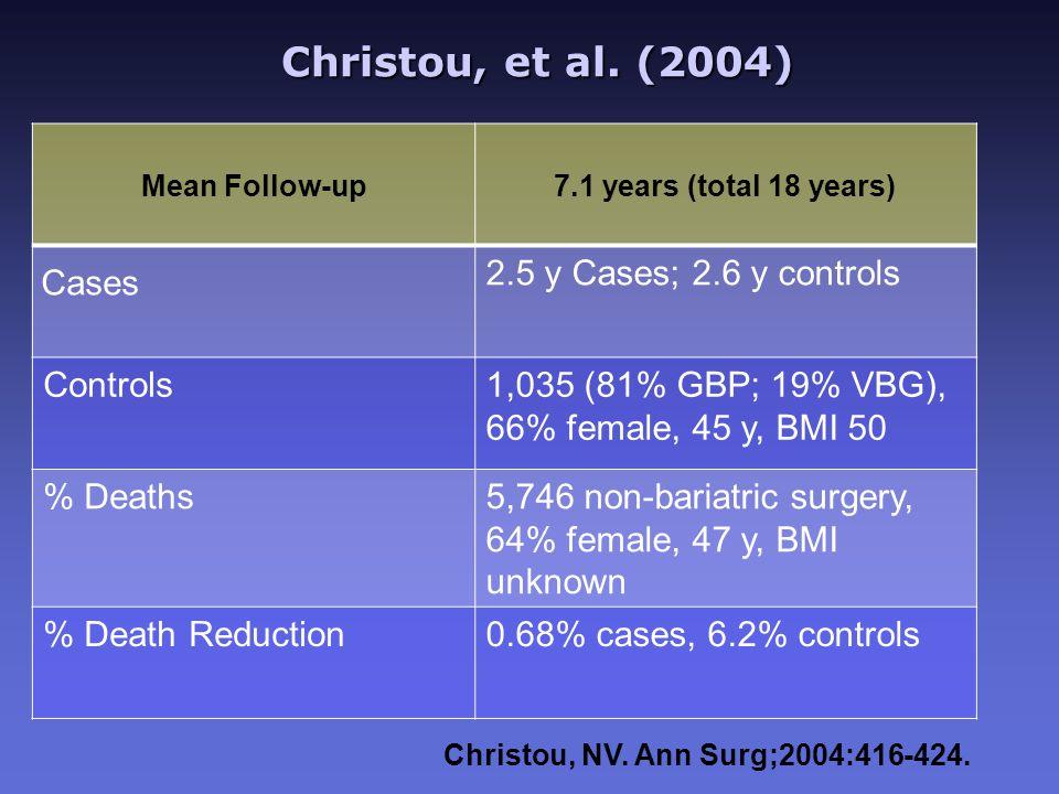 Christou, et al. (2004) Christou, et al. (2004) Mean Follow-up 7.1 years (total 18 years) Cases 2.5 y Cases; 2.6 y controls Controls1,035 (81% GBP; 19