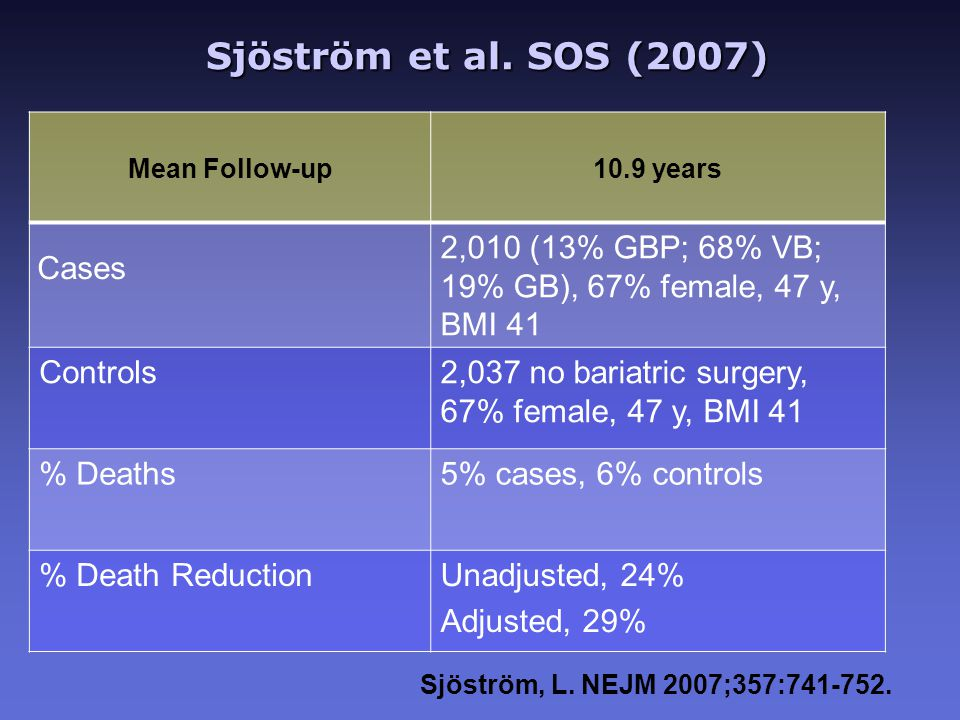 Sjöström et al. SOS (2007) Sjöström et al. SOS (2007) Mean Follow-up 10.9 years Cases 2,010 (13% GBP; 68% VB; 19% GB), 67% female, 47 y, BMI 41 Contro