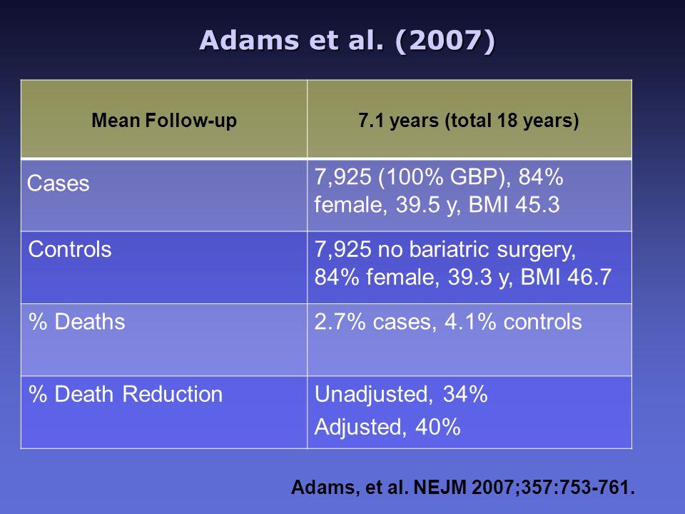 Adams et al. (2007) Adams et al. (2007) Mean Follow-up 7.1 years (total 18 years) Cases 7,925 (100% GBP), 84% female, 39.5 y, BMI 45.3 Controls7,925 n