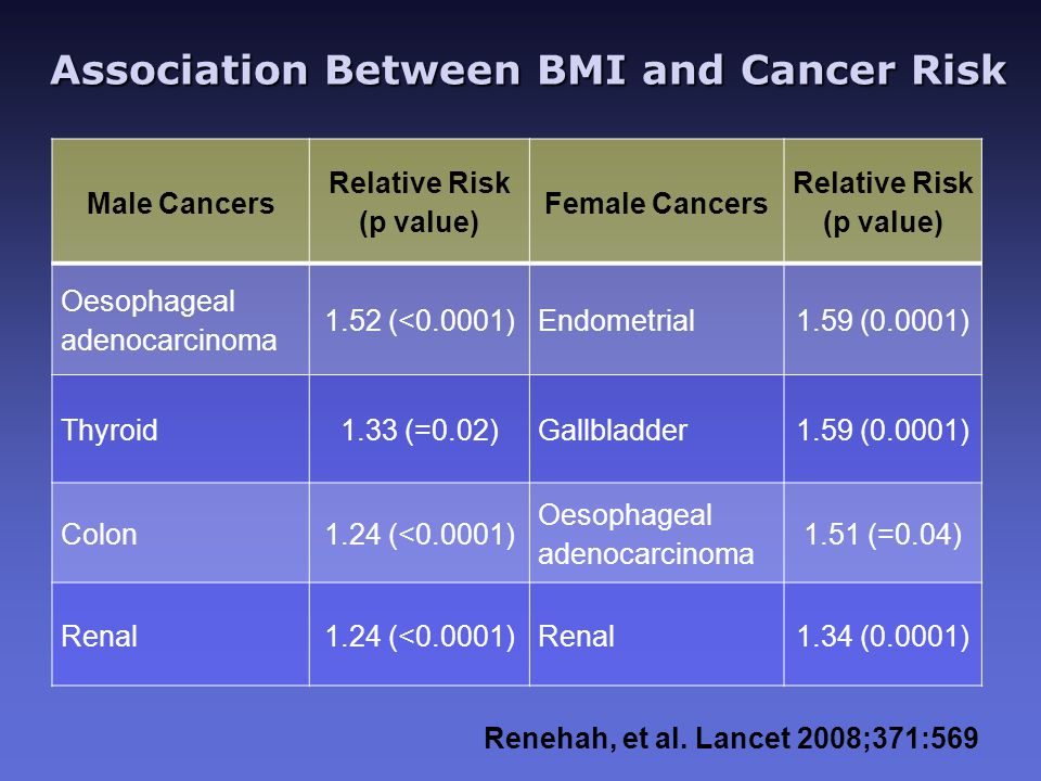 Association Between BMI and Cancer Risk Association Between BMI and Cancer Risk Male Cancers Relative Risk (p value) Female Cancers Relative Risk (p value) Oesophageal adenocarcinoma 1.52 (<0.0001)Endometrial1.59 (0.0001) Thyroid1.33 (=0.02)Gallbladder1.59 (0.0001) Colon1.24 (<0.0001) Oesophageal adenocarcinoma 1.51 (=0.04) Renal1.24 (<0.0001)Renal1.34 (0.0001) Renehah, et al.