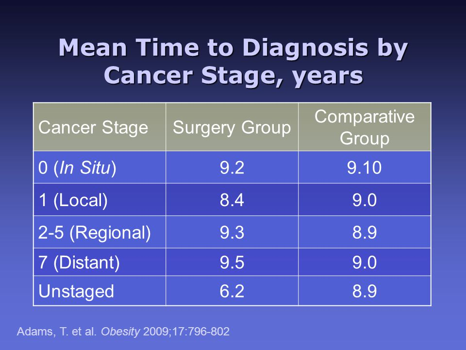 Mean Time to Diagnosis by Cancer Stage, years Cancer StageSurgery Group Comparative Group 0 (In Situ)9.29.10 1 (Local)8.49.0 2-5 (Regional)9.38.9 7 (Distant)9.59.0 Unstaged6.28.9 Adams, T.