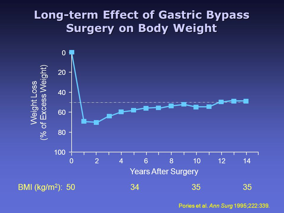 Long-term Effect of Gastric Bypass Surgery on Body Weight Pories et al.