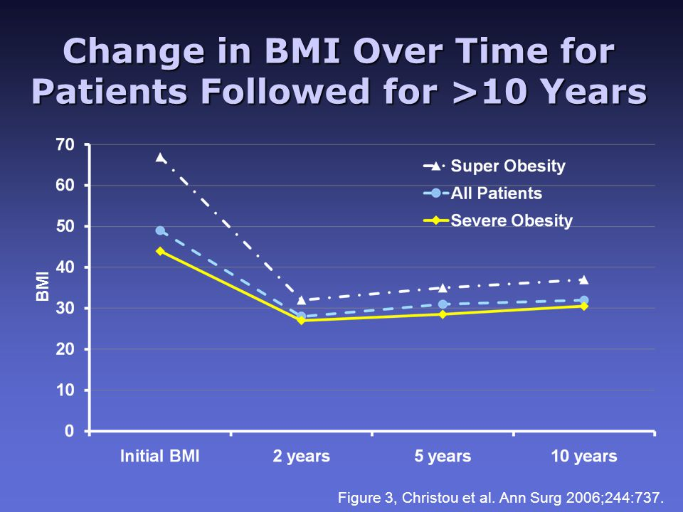 Change in BMI Over Time for Patients Followed for >10 Years BMI Figure 3, Christou et al.