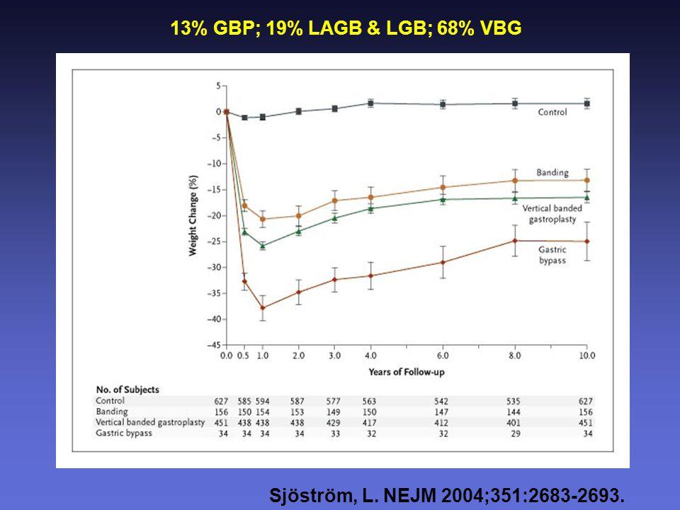 Sjöström, L. NEJM 2004;351:2683-2693. 13% GBP; 19% LAGB & LGB; 68% VBG
