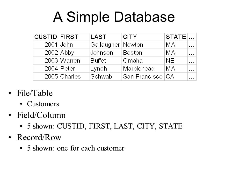 A Simple Database File/Table Customers Field/Column 5 shown: CUSTID, FIRST, LAST, CITY, STATE Record/Row 5 shown: one for each customer