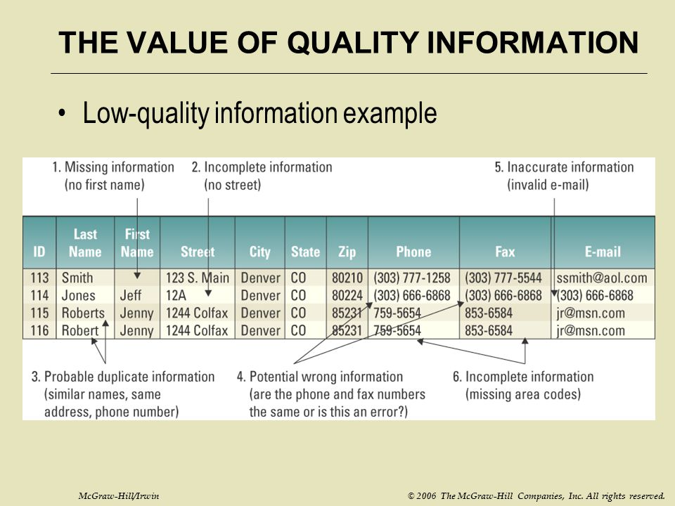 McGraw-Hill/Irwin © 2006 The McGraw-Hill Companies, Inc. All rights reserved. THE VALUE OF QUALITY INFORMATION Low-quality information example