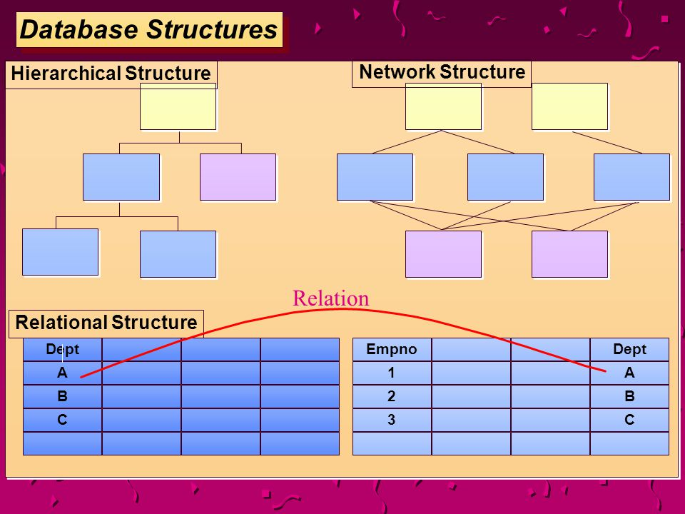 Database Structures Dept A B C EmpnoDept 1A 2B 3C Relational Structure Network Structure Hierarchical Structure Relation
