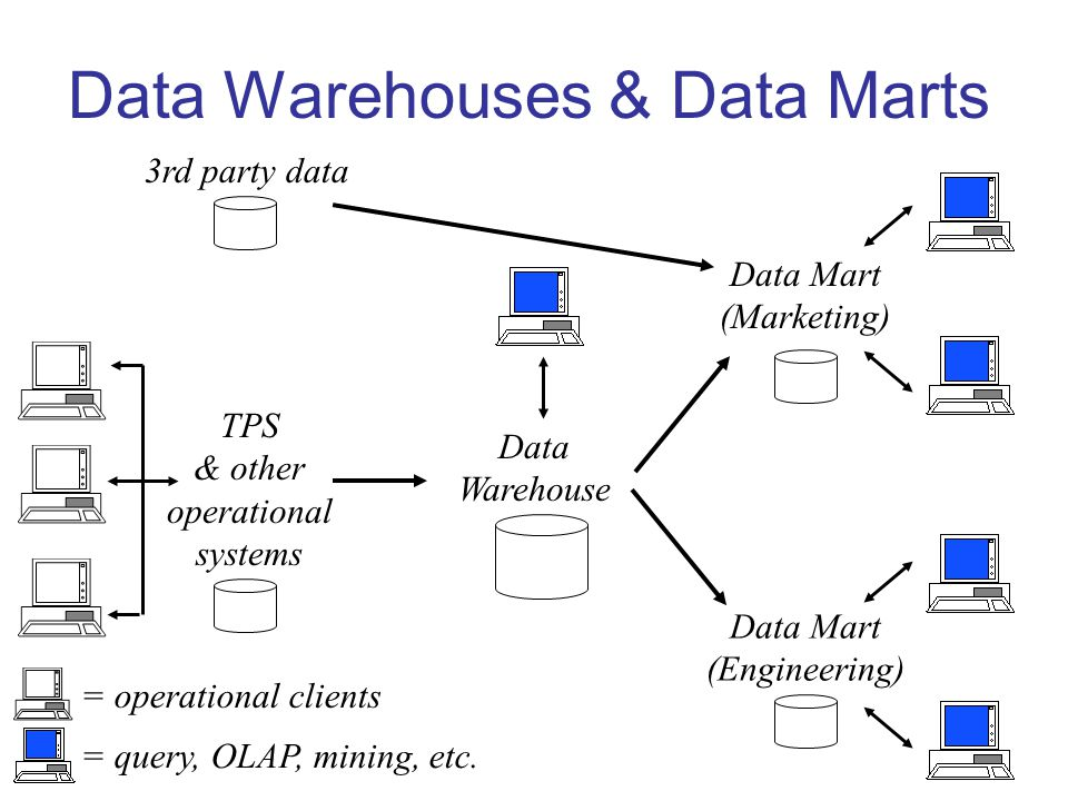 Data Warehouses & Data Marts TPS & other operational systems Data Warehouse Data Mart (Marketing) Data Mart (Engineering) 3rd party data = query, OLAP