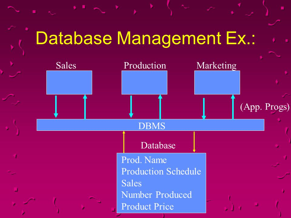 Database Management Ex.: Database Prod. Name Production Schedule Sales Number Produced Product Price DBMS SalesProductionMarketing (App. Progs)