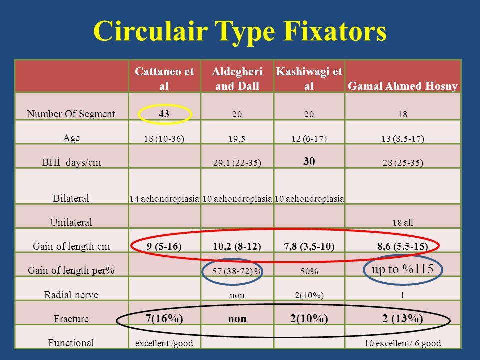 Circulair Type Fixators Cattaneo et al Aldegheri and Dall Kashiwagi et alGamal Ahmed Hosny Number Of Segment43 20 18 Age 18 (10-36)19,512 (6-17)13 (8,