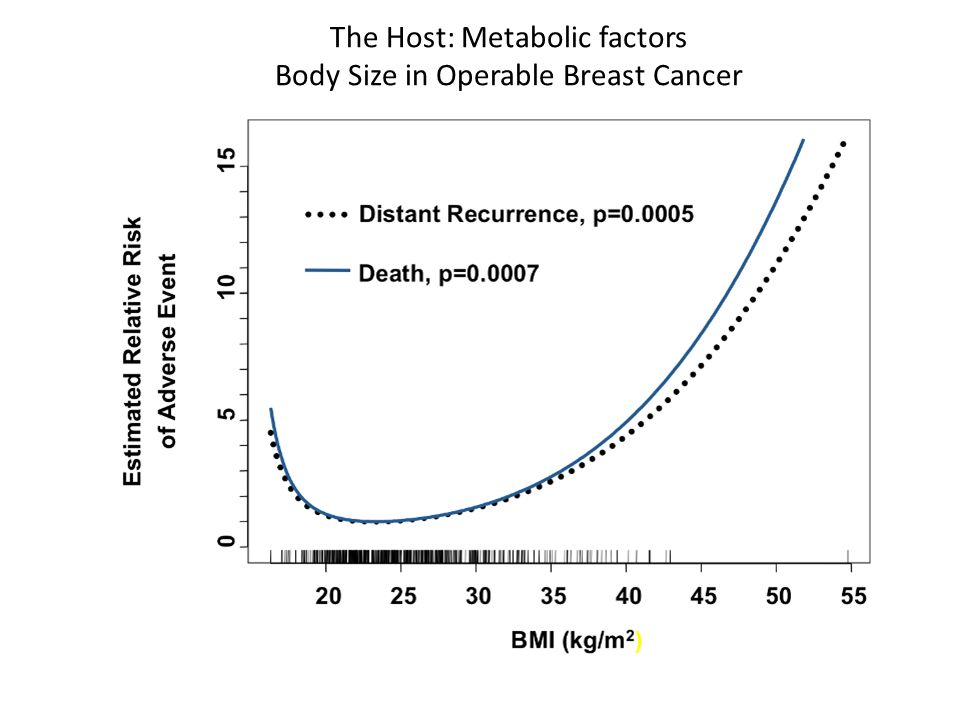 The Host: Metabolic factors Body Size in Operable Breast Cancer