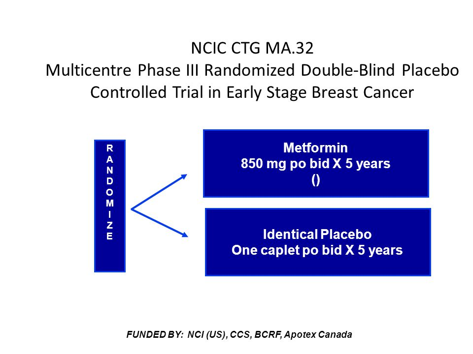 NCIC CTG MA.32 Multicentre Phase III Randomized Double-Blind Placebo Controlled Trial in Early Stage Breast Cancer Metformin 850 mg po bid X 5 years () Identical Placebo One caplet po bid X 5 years RANDOMIZERANDOMIZE FUNDED BY: NCI (US), CCS, BCRF, Apotex Canada