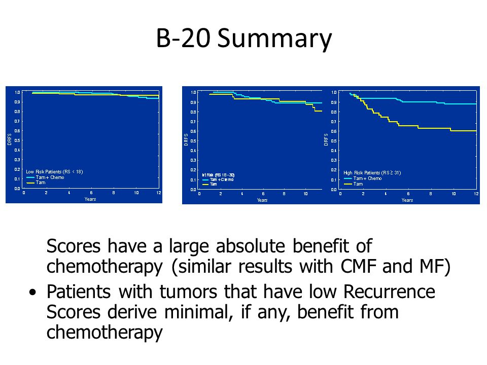 B-20 Summary Patients with tumors that have high Recurrence Scores have a large absolute benefit of chemotherapy (similar results with CMF and MF) Patients with tumors that have low Recurrence Scores derive minimal, if any, benefit from chemotherapy RS < 18 RS 18-30 RS ≥ 31
