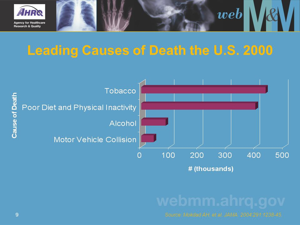 9 Leading Causes of Death the U.S. 2000 Source: Mokdad AH, et al. JAMA. 2004;291:1238-45.