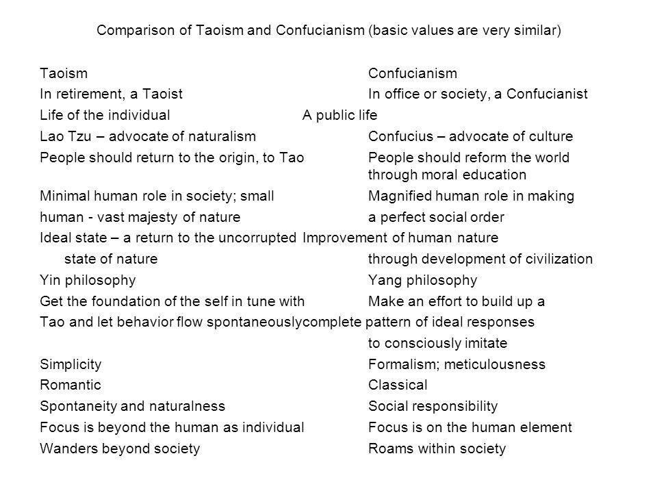 Comparison of Taoism and Confucianism (basic values are very similar) TaoismConfucianism In retirement, a TaoistIn office or society, a Confucianist L