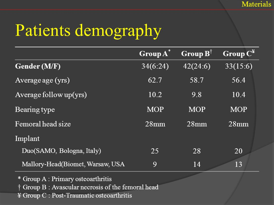 Sex22 males /11 females Side19 right / 14 left Management28 ORIF / 5 non-op Age (trauma)53 yrs ( 33-68 ) Age (THA)56 yrs ( 36-69 ) Time (trauma to THA)36 months ( 1-127 mo) Associated injury13 Group C – 33 patients  Demographic data Materials