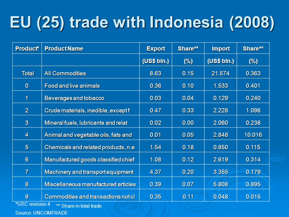 EU (25) trade with Indonesia (2008) Product* Product Name ExportShare**ImportShare** (US$ bln.) (%) (%) Total Total All Commodities 8.630.1521.5740.36