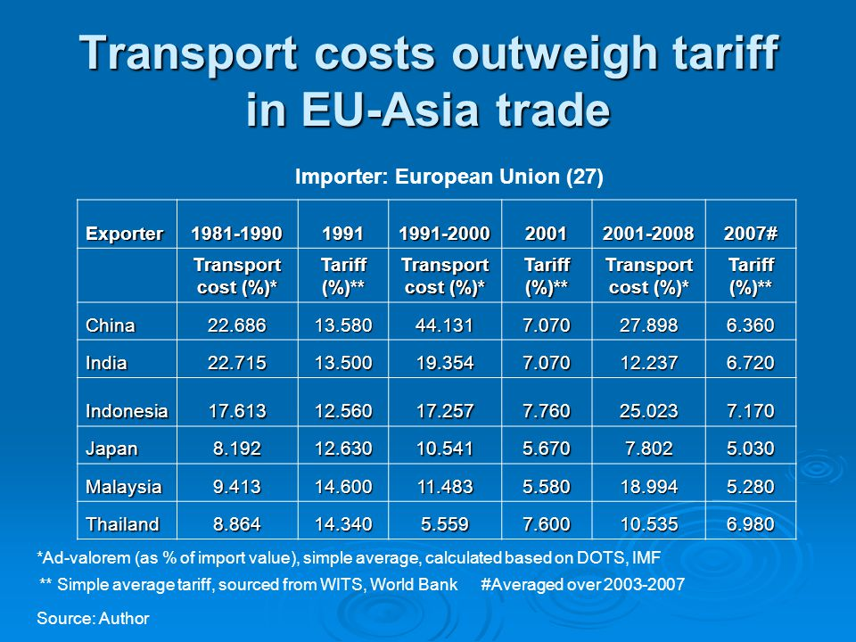 Exporter1981-199019911991-200020012001-20082007# Transport cost (%)* Tariff (%)** Transport cost (%)* Tariff (%)** Transport cost (%)* Tariff (%)** China22.68613.58044.1317.07027.8986.360 India22.71513.50019.3547.07012.2376.720 Indonesia17.61312.56017.2577.76025.0237.170 Japan8.19212.63010.5415.6707.8025.030 Malaysia9.41314.60011.4835.58018.9945.280 Thailand8.86414.3405.5597.60010.5356.980 Importer: European Union (27) *Ad-valorem (as % of import value), simple average, calculated based on DOTS, IMF ** Simple average tariff, sourced from WITS, World Bank Source: Author #Averaged over 2003-2007