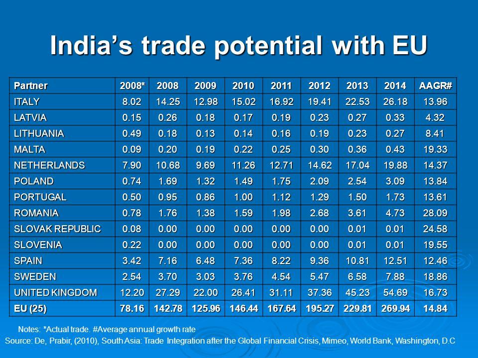 India's trade potential with EU Partner2008*2008200920102011201220132014AAGR# ITALY8.0214.2512.9815.0216.9219.4122.5326.1813.96 LATVIA0.150.260.180.170.190.230.270.334.32 LITHUANIA0.490.180.130.140.160.190.230.278.41 MALTA0.090.200.190.220.250.300.360.4319.33 NETHERLANDS7.9010.689.6911.2612.7114.6217.0419.8814.37 POLAND0.741.691.321.491.752.092.543.0913.84 PORTUGAL0.500.950.861.001.121.291.501.7313.61 ROMANIA0.781.761.381.591.982.683.614.7328.09 SLOVAK REPUBLIC 0.080.000.000.000.000.000.010.0124.58 SLOVENIA0.220.000.000.000.000.000.010.0119.55 SPAIN3.427.166.487.368.229.3610.8112.5112.46 SWEDEN2.543.703.033.764.545.476.587.8818.86 UNITED KINGDOM 12.2027.2922.0026.4131.1137.3645.2354.6916.73 EU (25) 78.16142.78125.96146.44167.64195.27229.81269.9414.84 Notes: *Actual trade.